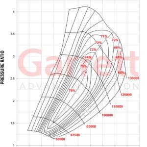 เทอร์โบ Garrett GTX3584RS-Gen-II